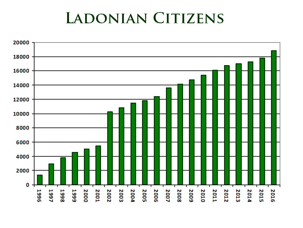 Development of Ladonia Population 1996-2016
